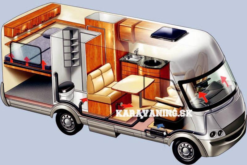 Ohrievanie vzduchu v karavane