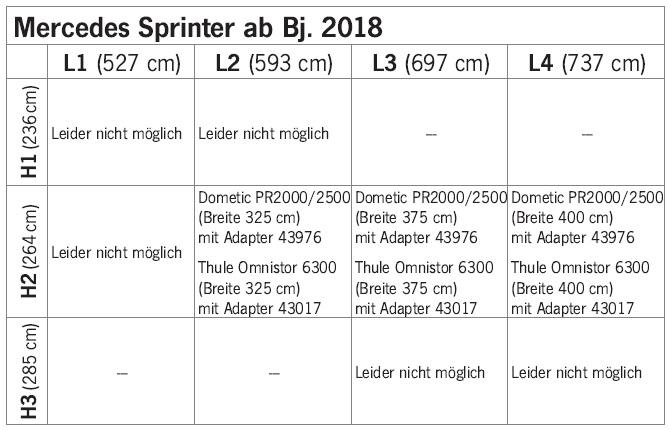 Adapter/Markíza pre Mercedes Sprinter od 2018