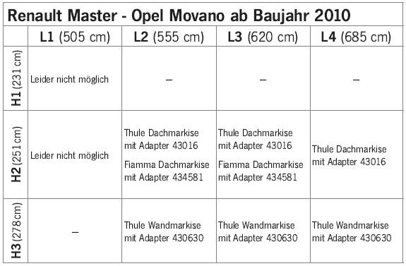 Markíza na Renault Master a Opel Movano od 2010