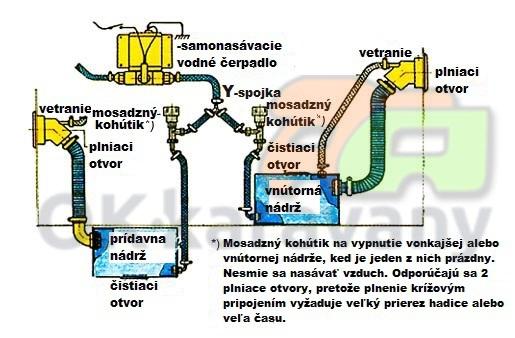 Pripojenie prídavnej nádrží