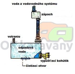schéma odpadovej vody