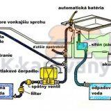 stredný-vodný systém